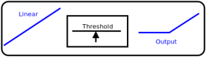 Threshold Curve