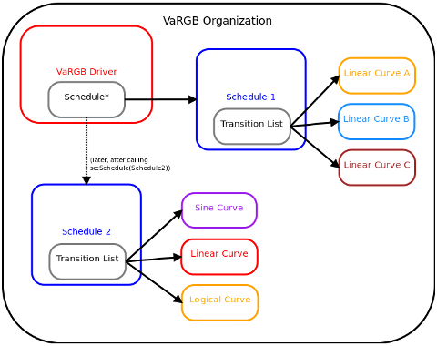 VaRGB Software Organization