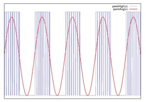 Higher amplitude tone, where micropulses have higher duty cycle.