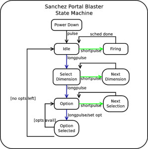 Portal Blaster Finite State Machine