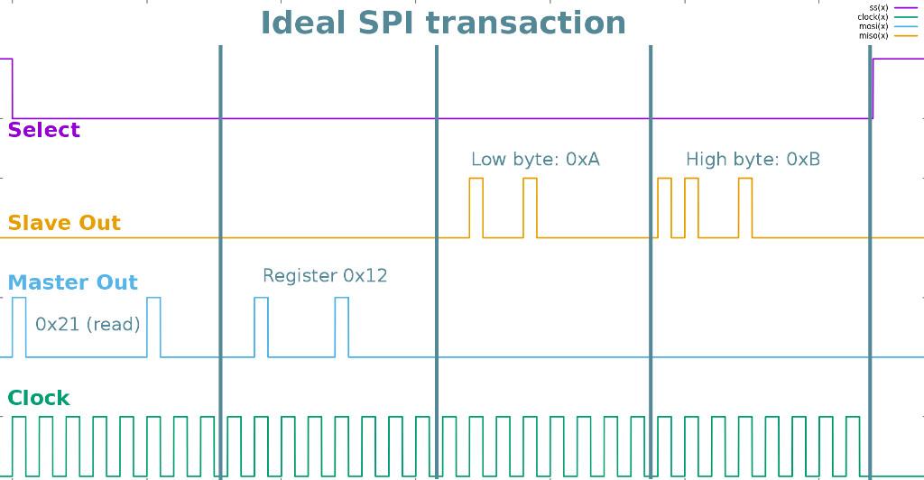 Mcp23s17 spi example